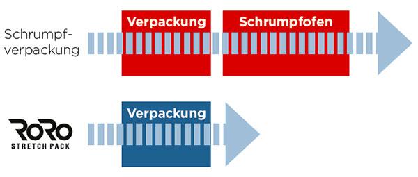 RoRo StretchPack® arbeitet mit einem Kaltverpackungsprozess, bei dem die Verpackung und Versiegelung in nur einem Arbeitsgang erfolgen.